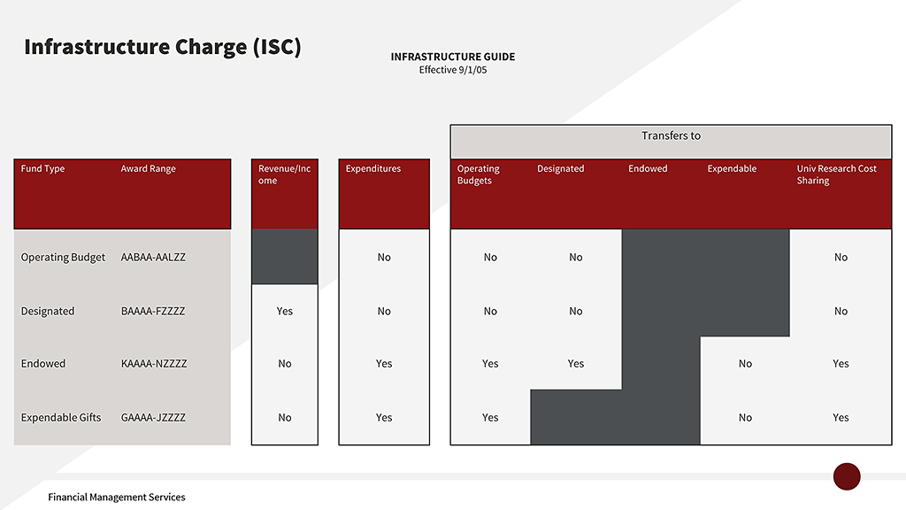 Table showing which award types can transfer funds to which other fund types and which are charged ISC