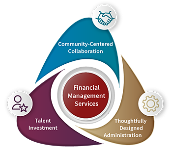 Image of FMS Guiding Themes - in the center, round shape in cardinal red background, text inside 'Financial Management Services'; at the top, Community-Centered Collaboration in blue with holding hands icon on top of the section; at the top, Community-Centered Collaboration in blue with holding hands icon on top of the section; on the right, Thoughtfully Designed Administration in gold with a coqwheel icon next to the section; on the left, Talent Investment in purple with a human figure and a star icon next