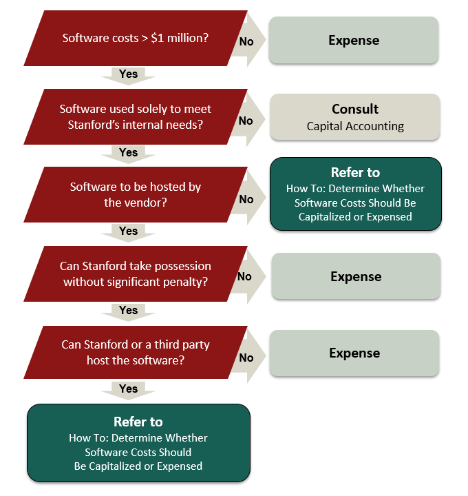 Image of a decision tree to help determine whether the software costs should be capitalized or expensed